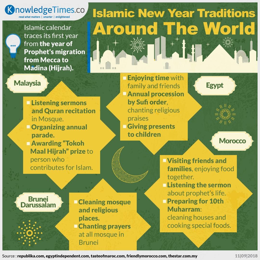 Islamic New Year Traditions Around The World - Akutahu com
