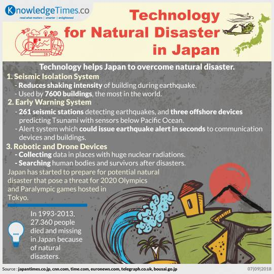 Technology for Natural Disaster in Japan