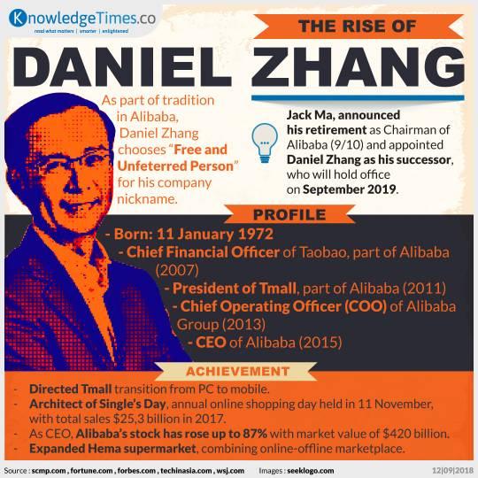 The Rise of Daniel Zhang