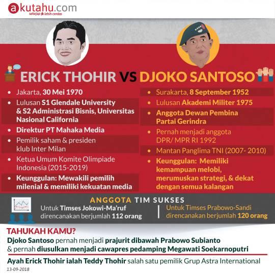 Erick Thohir vs Djoko Santoso