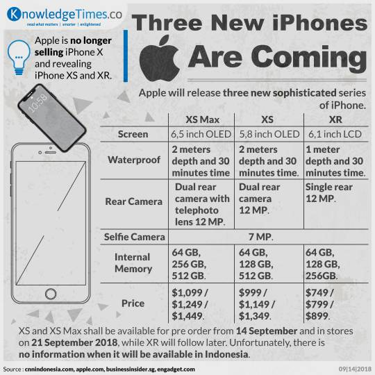 Three New iPhones Are Coming
