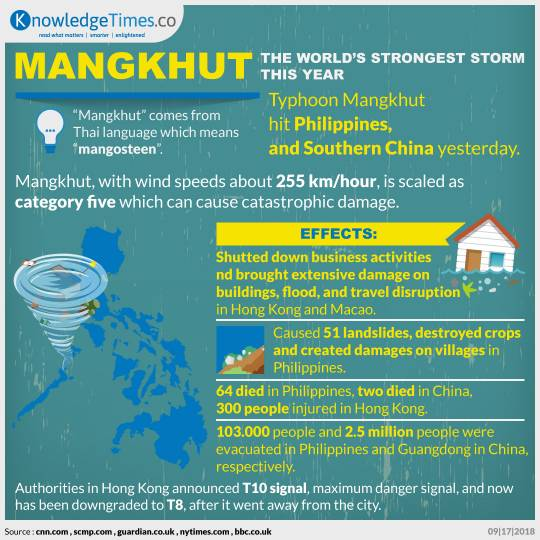 Mangkhut, the World's Strongest Storm This Year