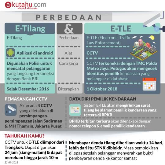 Perbedaan E-Tilang & E-TLE