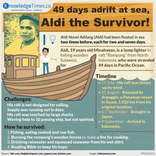 49 days adrift at sea, Aldi the Survivor!