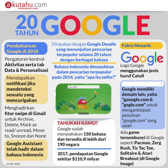 20 Tahun Google
