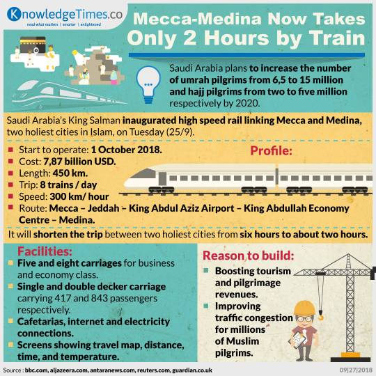 Mecca-Medina Now Takes Only 2 Hours by Train