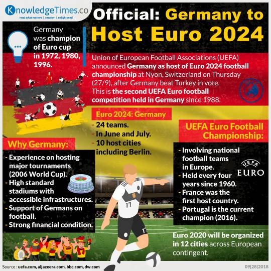 Official: Germany to Host Euro 2024