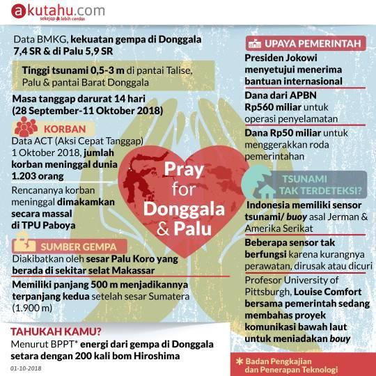 Pray for Donggala & Palu