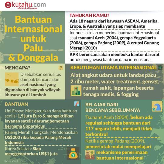 Bantuan Internasional untuk Palu & Donggala