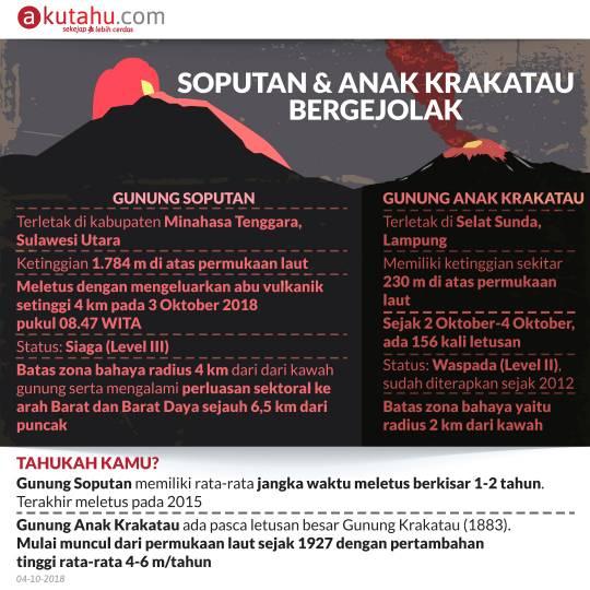 Soputan dan Anak Krakatau Bergejolak