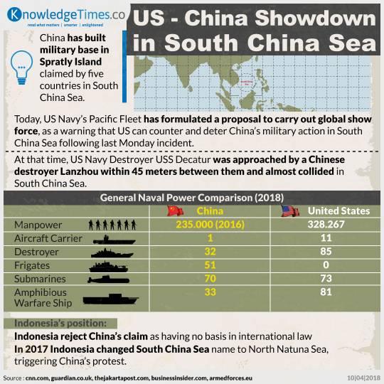 US - China Showdown in South China Sea