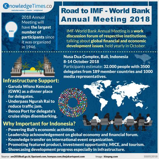 Road to IMF-World Bank Annual Meeting 2018