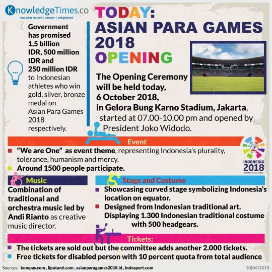 Today: Asian Para Games 2018 Opening