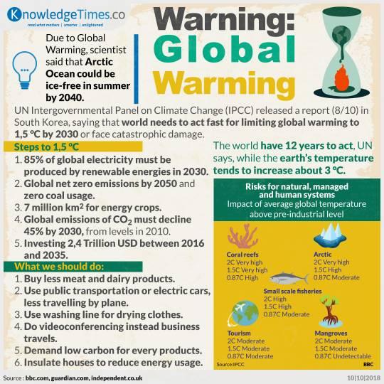 Warning: Global Warming