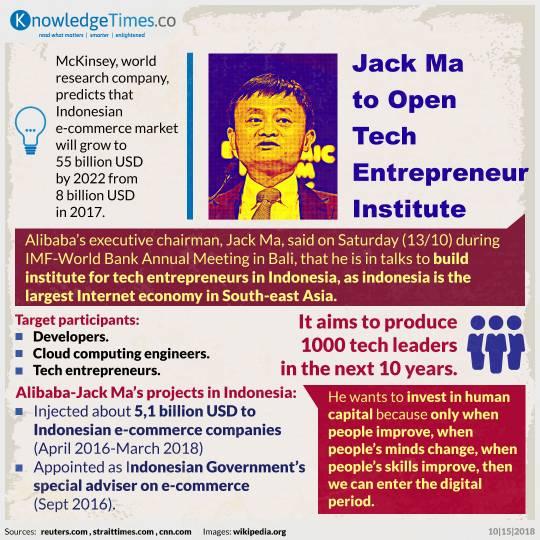 Jack Ma to Open Tech Entrepreneur Institute