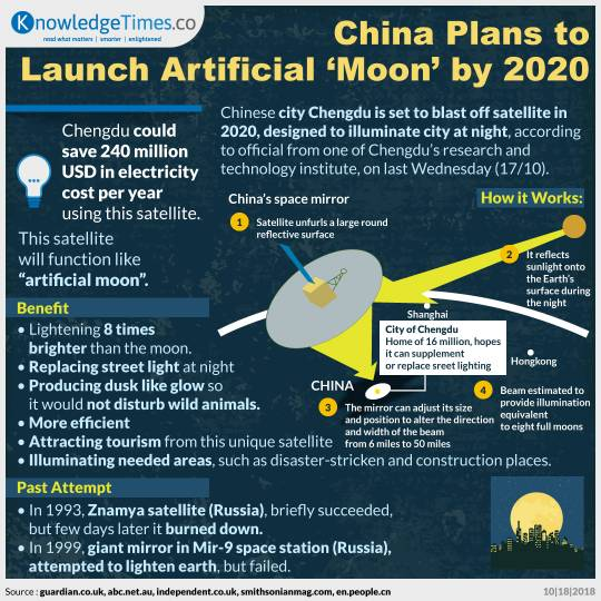 China Plans to Launch Artificial 'Moon' by 2020