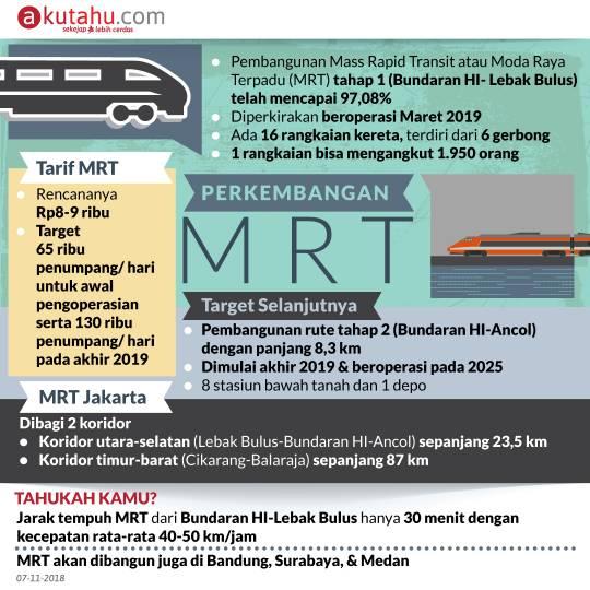 Perkembangan MRT