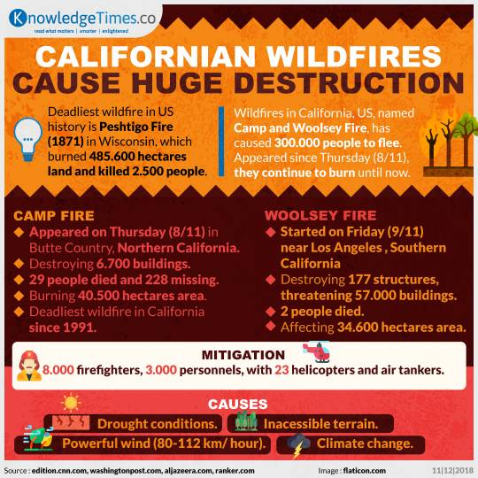 Californian Wildfires Cause Huge Destruction