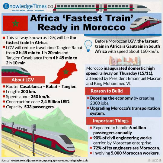 Africa 'Fastest Train' Ready in Morocco