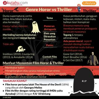 Genre Horor vs Thriller