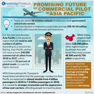 Promising Future of Commercial Pilot in Asia Pacific