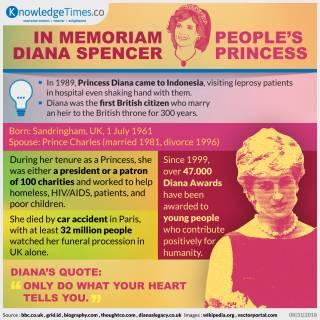 In Memoriam Diana Spencer, People's Princess