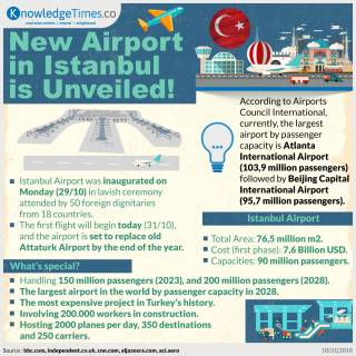 New Airport in Istanbul is Unveiled!