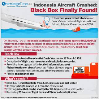 Indonesia Aircraft Crashed: Black Box Finally Found!