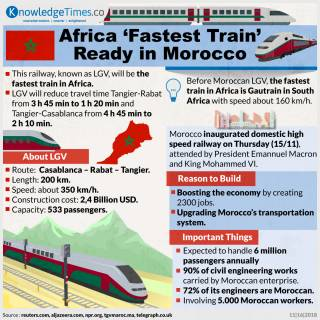 Africa 'Fastest Train' Ready in Morocco