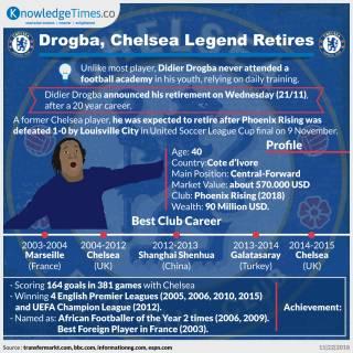 Drogba, Chelsea Legend Retires