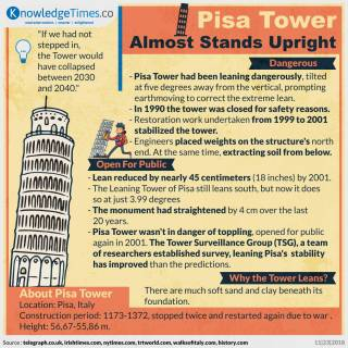Pisa Tower Almost Stands Upright