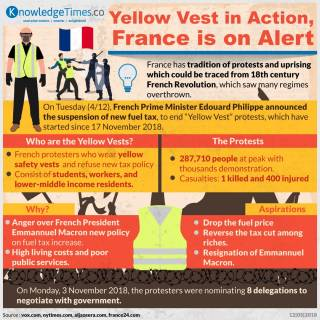 Yellow Vest in Action, France is on Alert