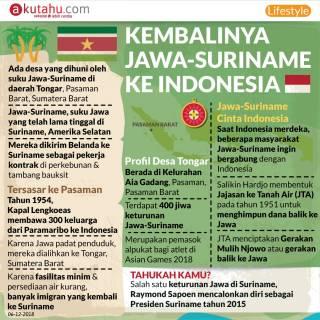 Kembalinya Jawa-Suriname ke Indonesia