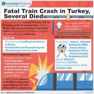 Fatal Train Crash in Turkey, Several Died