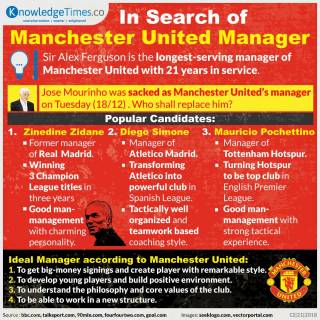 In Search of Manchester United Manager