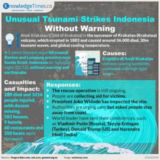 Unusual Tsunami Strikes Indonesia Without Warning
