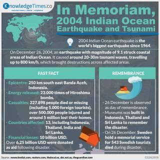 In Memoriam, 2004 Indian Ocean Earthquake and Tsunami