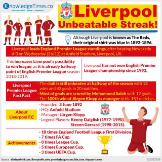 Liverpool Unbeatable Streak!
