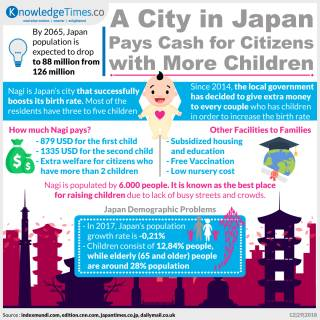 A City in Japan Pays Cash for Citizens with More Children