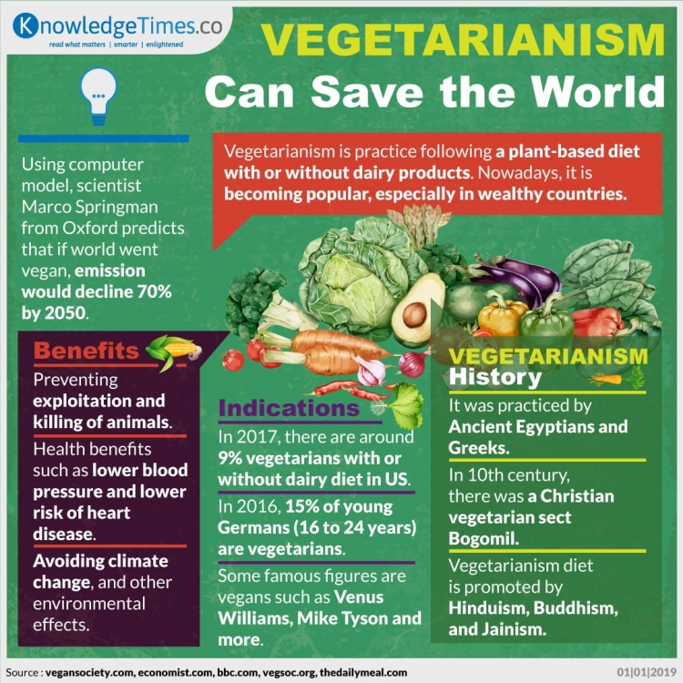 Vegetarianism Can Save the World