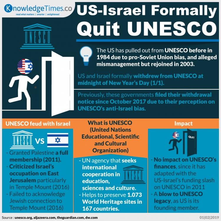 US-Israel Formally Quit UNESCO
