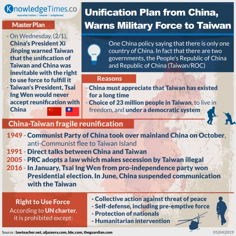 Unification Plan from China, Warns Military Force to Taiwan