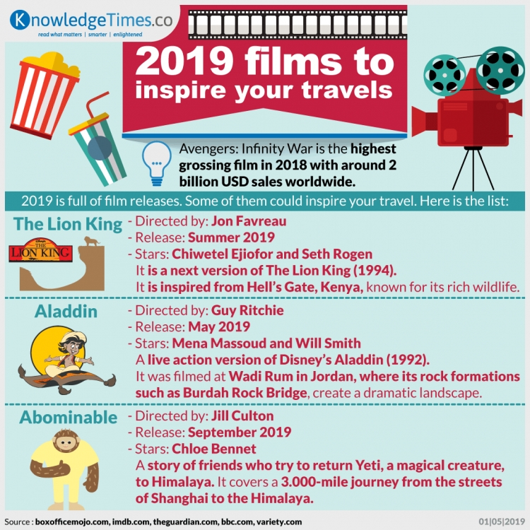 2019 Films to Inspire Your Travels