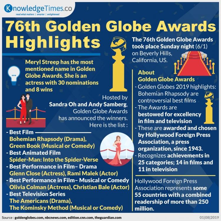 76th Golden Globe Awards Highlights