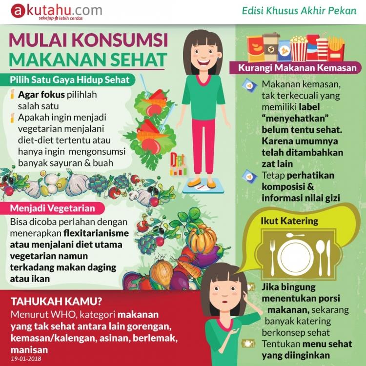 Mulai Konsumsi Makanan Sehat