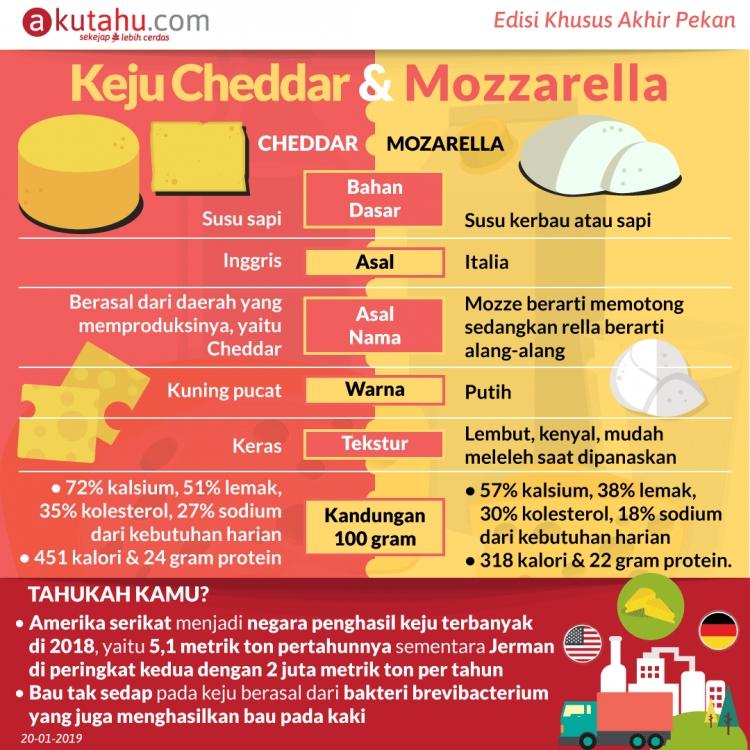 Keju Cheddar & Mozzarella