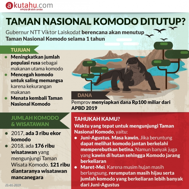 Taman Nasional Komodo Ditutup?