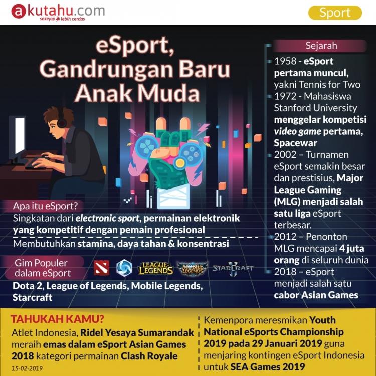 eSport, Gandrungan Baru Anak Muda