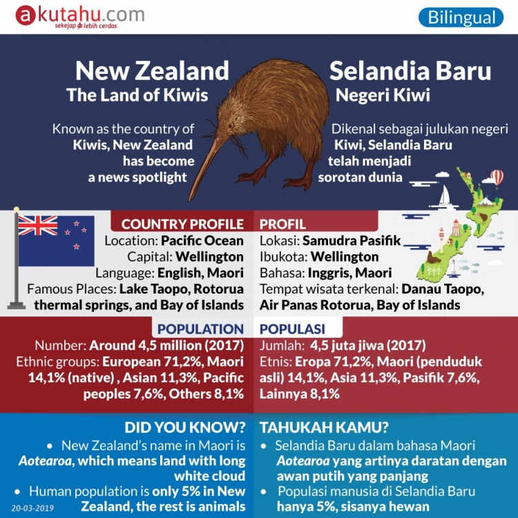 New Zealand, The Land of Kiwis