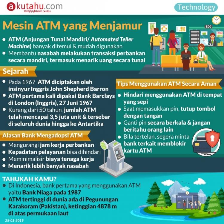 Mesin ATM yang Menjamur